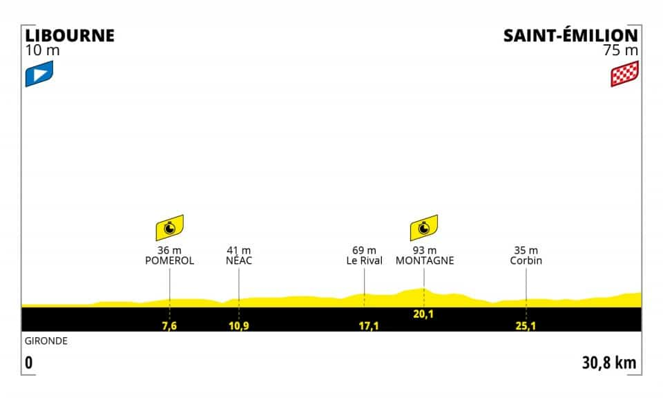 Profil 20. etapa Tour de France 2021