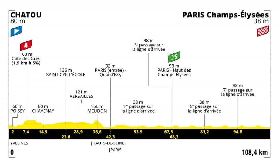 Profil 21. etapa Tour de France 2021