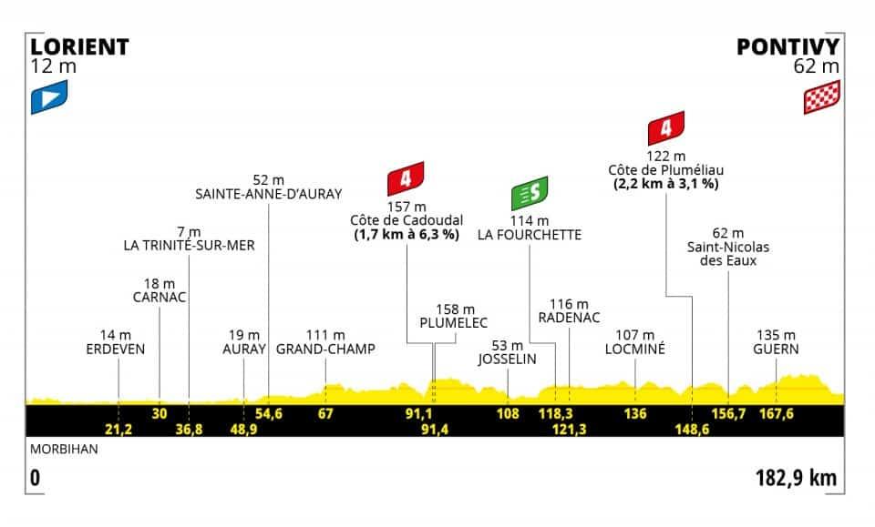 Profil 3. etapa Tour de France 2021