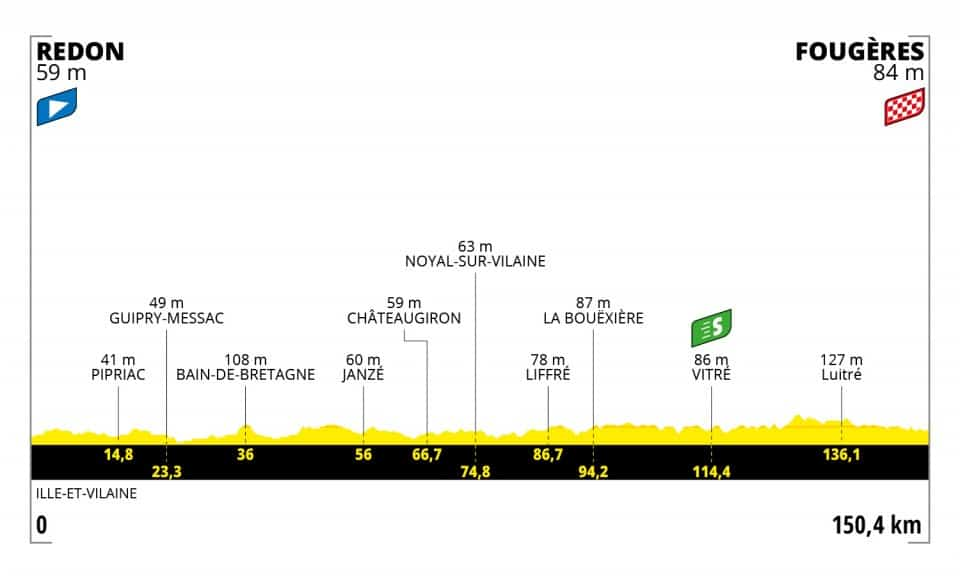 Profil 4. etapa Tour de France 2021