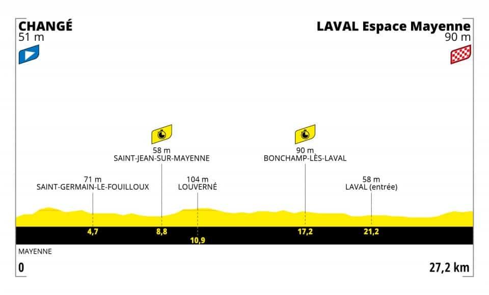 Profil 5. etapa Tour de France 2021