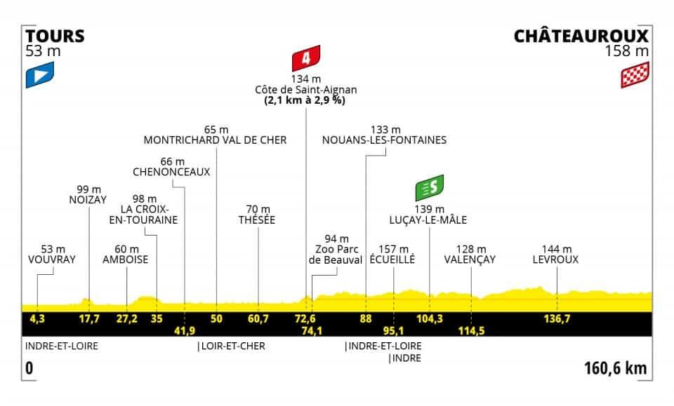 Profil 6. etapa Tour de France 2021