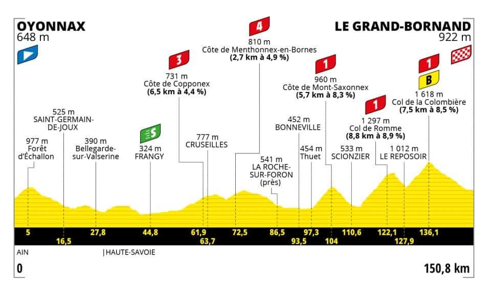 Profil 8. etapa Tour de France 2021