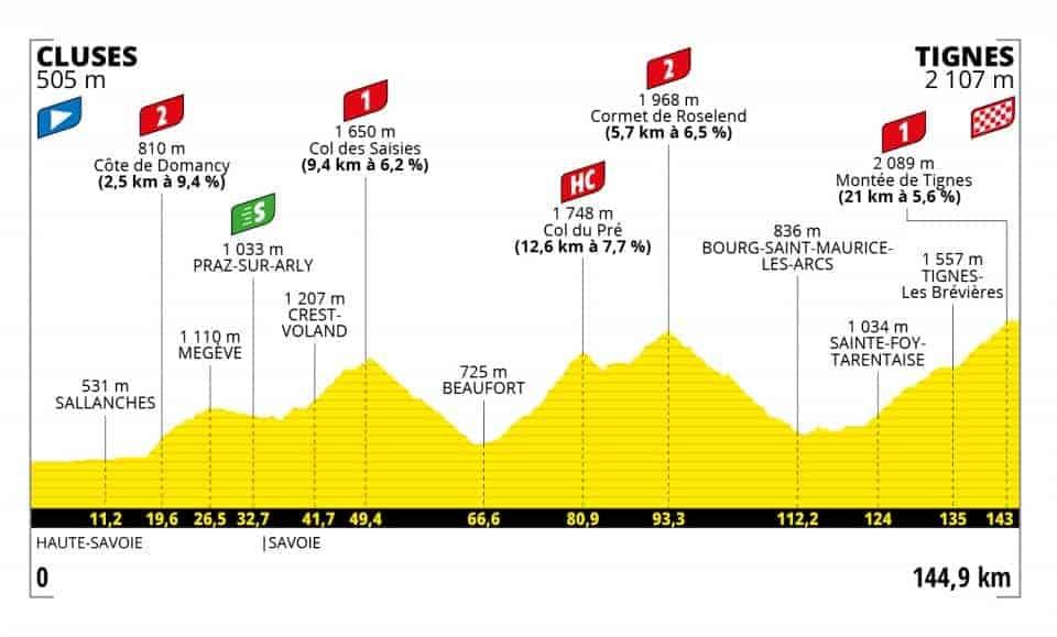 Profil 9. etapa Tour de France 2021