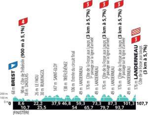 Profil (aktualizovaný) La Course by Le Tour de France 2021