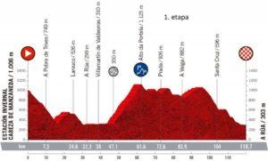 Profil 1. etapy Ceratizit Challenge 2021